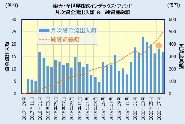 楽天・全世界株式インデックス・ファンド [楽天・バンガード・ファンド(全世界株式)]