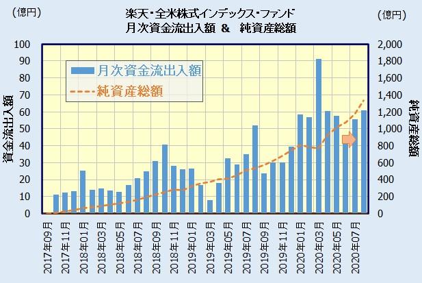 楽天・全米株式インデックス・ファンド [楽天・バンガード・ファンド(全米株式)]