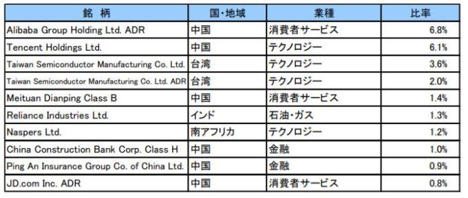 楽天・新興国株式インデックス・ファンド(楽天・バンガード・ファンド)