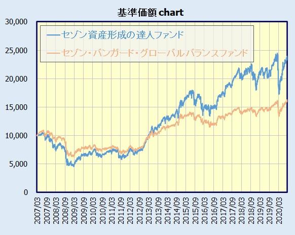 セゾン資産形成の達人ファンド、セゾン・バンガード・グローバルバランスファンド