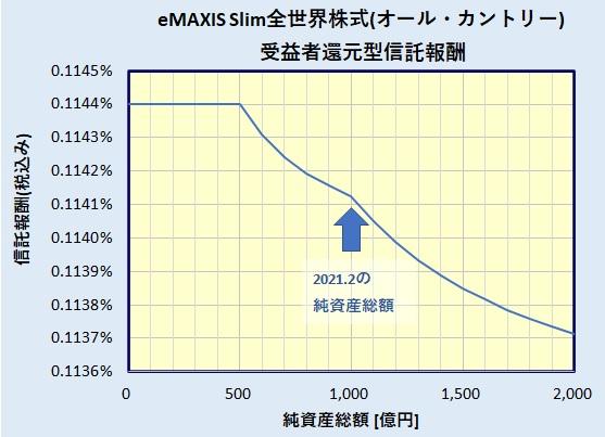eMAXIS Slim 全世界株式(オール・カントリー) 受益者還元型信託報酬