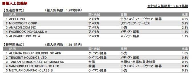 eMAXIS Slim 全世界株式(除く日本)
