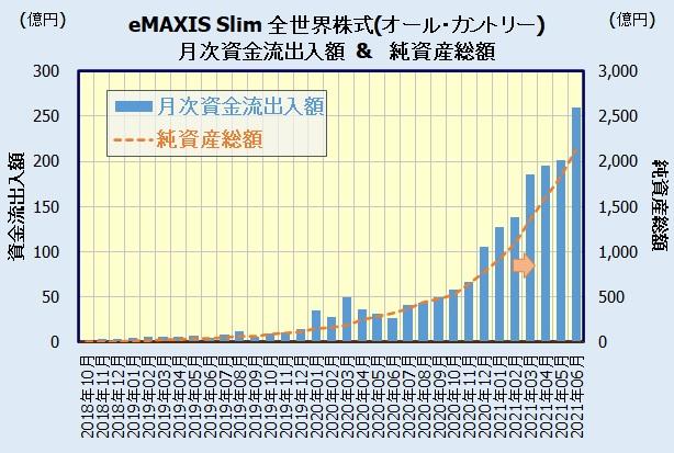 eMAXIS Slim 全世界株式(オール・カントリー)の人気・評判