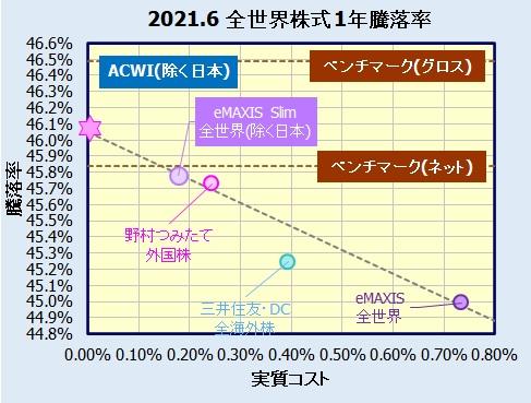 eMAXIS Slim 全世界株式(除く日本)の評価