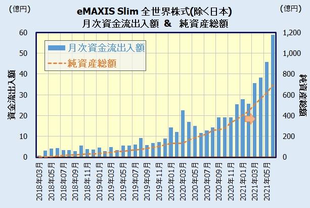 eMAXIS Slim 全世界株式(除く日本)の人気・評判(資金流出入額)