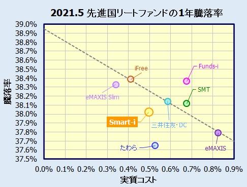 Smart-i 先進国リートインデックスの評価