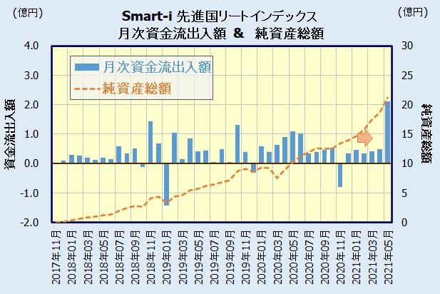 Smart-i 先進国リートインデックスの人気・評判