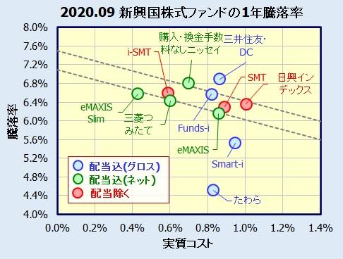 新興国株式 ベンチマーク除く配当、配当込みの比較
