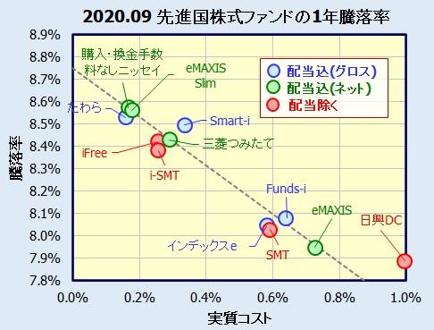 先進国株式 ベンチマーク除く配当、配当込みの比較