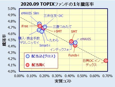 国内株式 ベンチマーク除く配当、配当込みの比較