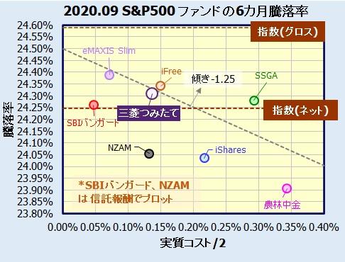 つみたて米国株式(S&P500)