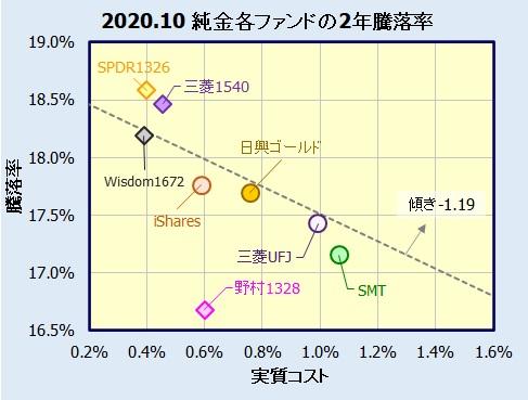 純金投資(投資信託・ETF)
