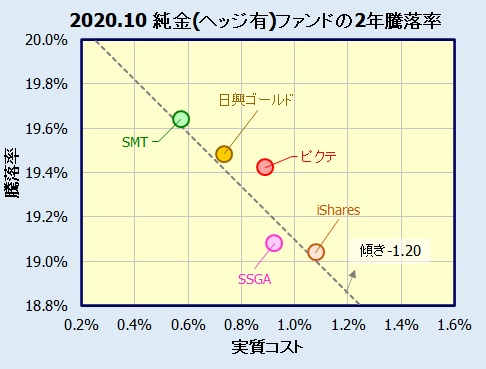 純金投資 為替ヘッジあり(投資信託・ETF)
