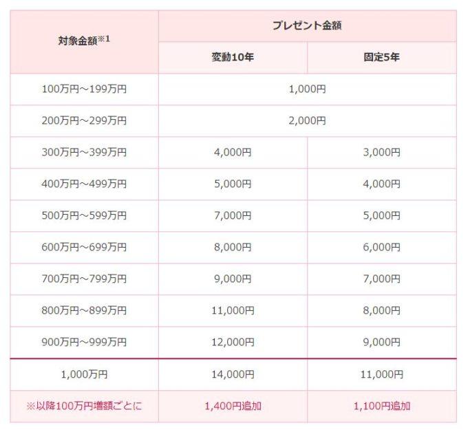 SMBC日興証券 個人向け国債キャッシュバックキャンペーン