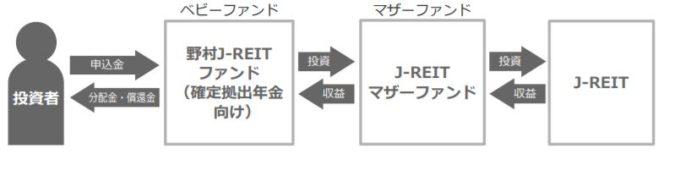 野村J-REITファンド(確定拠出年金向け)