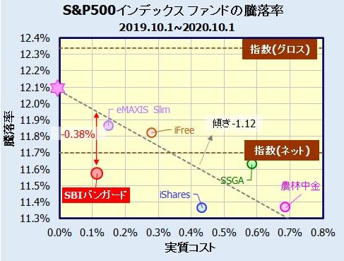 SBI・バンガード・S&P500インデックスファンド ベンチマークとの乖離