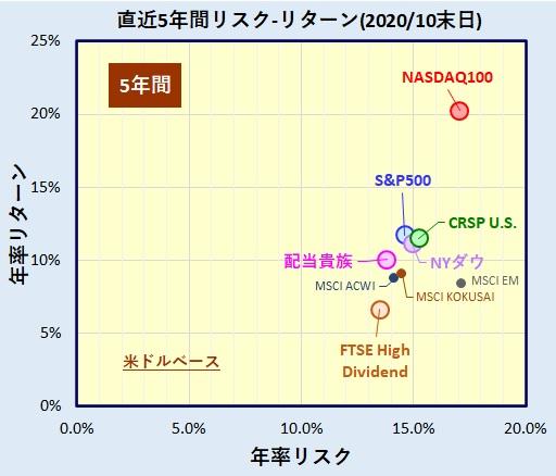 アメリカ(米国)株式インデックス パフォーマンス比較