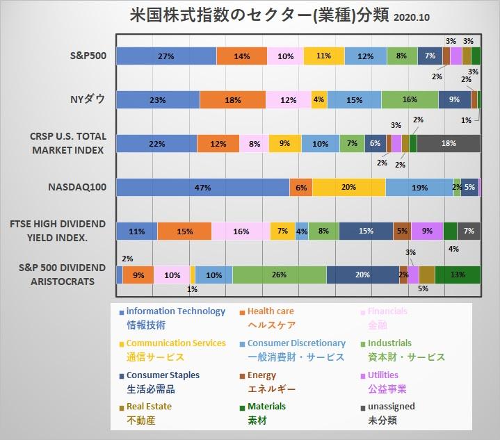 アメリカ(米国)株式インデックス セクター分類