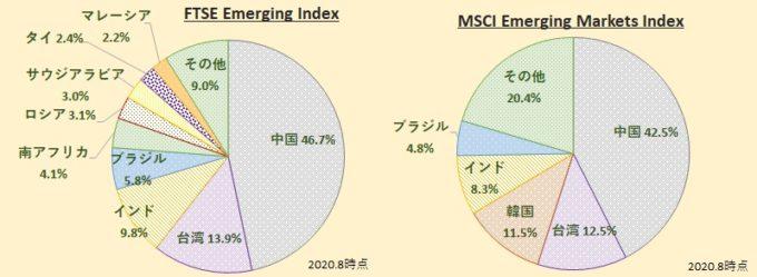 FTSE、MSCIエマージング・インデックスの違い