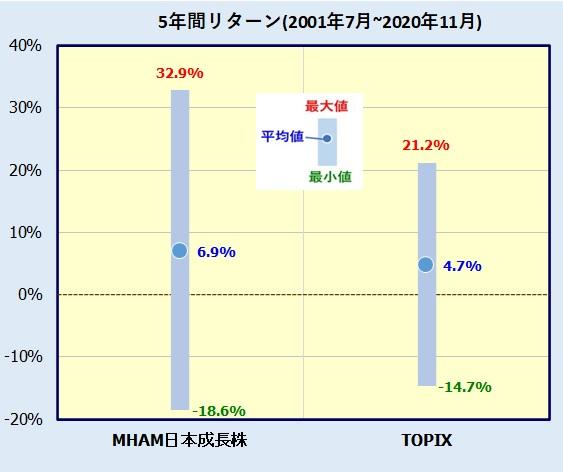 MHAM日本成長株オープンの評価