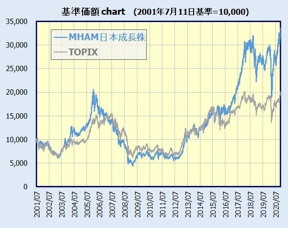 MHAM日本成長株オープンの基準価額のチャート
