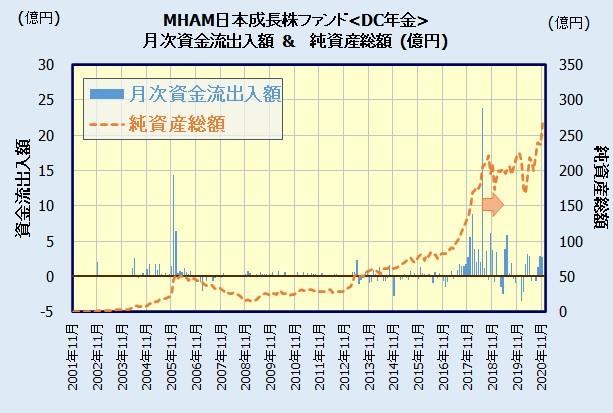 MHAM日本成長株ファンド<DC年金>の人気・評判