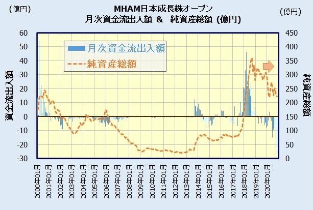 MHAM日本成長株オープンの人気・評判