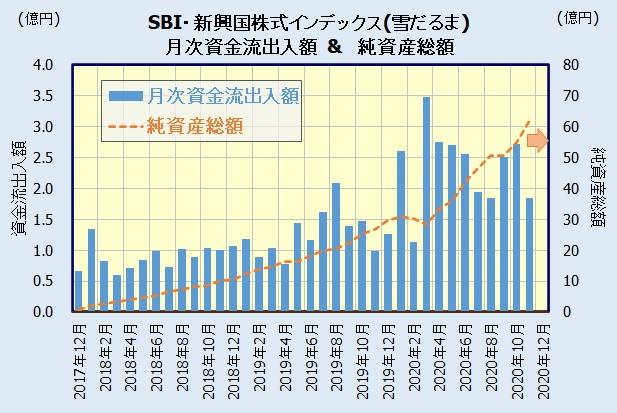 SBI・新興国株式インデックス・ファンドの人気・評判