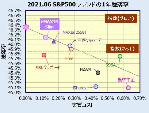 eMAXIS Slim 米国株式(S&P500)の評価・騰落率