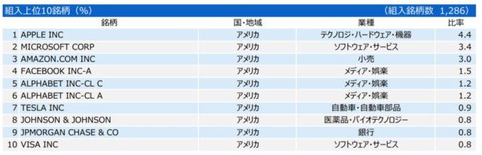 三井住友・DCつみたてNISA・全海外株インデックスファンド
