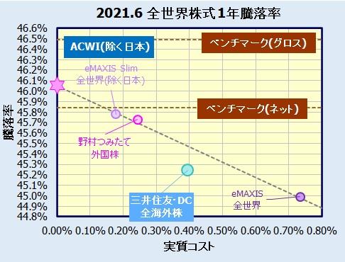 三井住友・DCつみたてNISA・全海外株インデックスファンドの評価