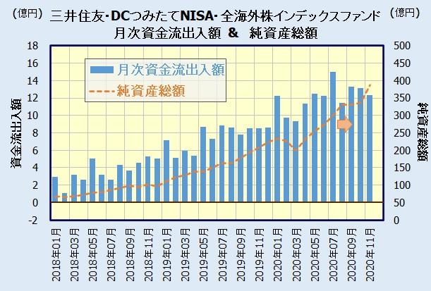 三井住友・DCつみたてNISA・全海外株インデックスファンドの人気・評判