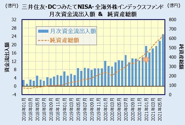 三井住友・DCつみたてNISA・全海外株インデックスファンドの人気・評判(資金流出入額)