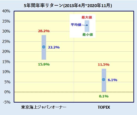 東京海上・ジャパン・オーナーズ株式オープンの評価