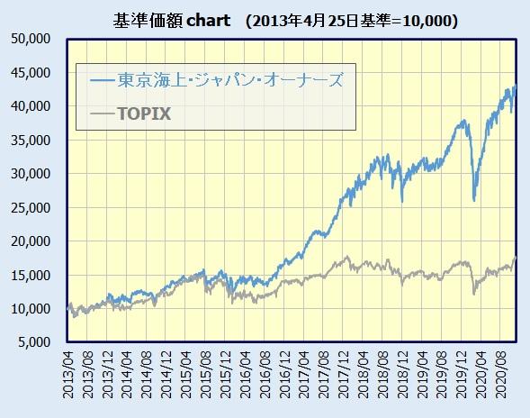 東京海上・ジャパン・オーナーズ株式オープン 基準価額チャート