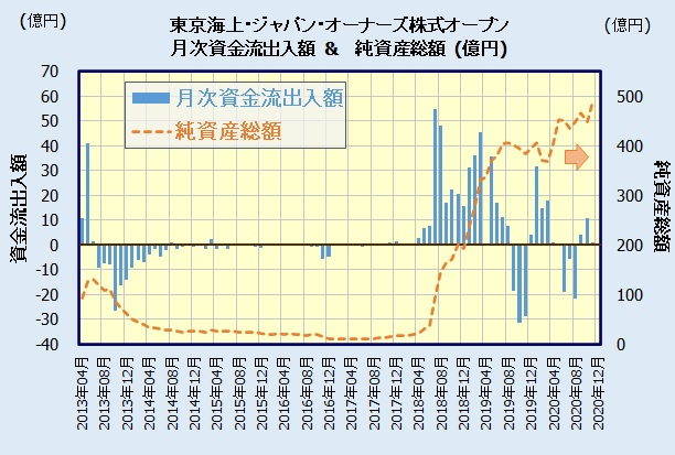 東京海上・ジャパン・オーナーズ株式オープンの人気・評判