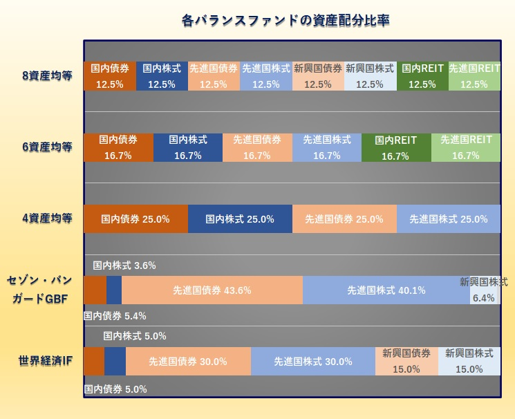 8資産均等型、6資産均等型、4資産均等型バランスファンド