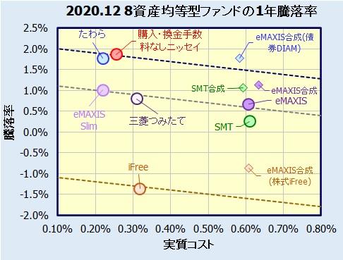 8資産均等型バランスファンドの騰落率(利回り)比較