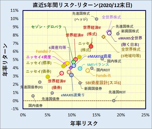 バランスファンド・全世界株式インデックスファンド リスク・リターン