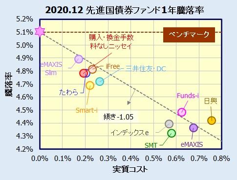 先進国債券インデックスファンドの騰落率(利回り)比較