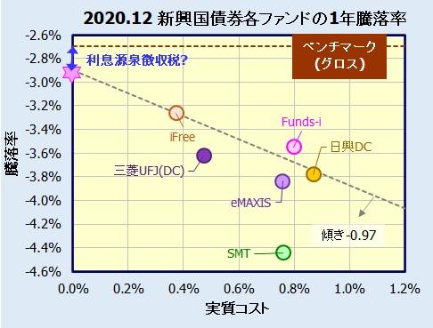 新興国債券インデックスファンドの騰落率(利回り)比較
