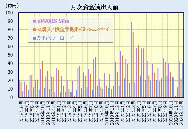 国株式インデックスファンド 人気ランキング(資金流出入額)
