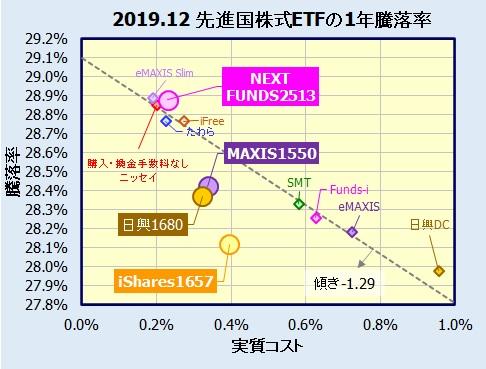 MSCIコクサイ先進国株式連動型国内ETF(東証上場)の比較