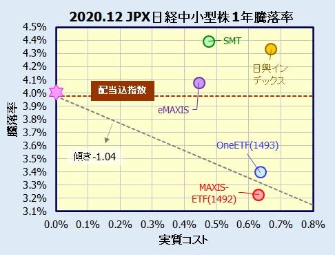 JPX日経中小型株指数インデックスファンドの騰落率(利回り)比較