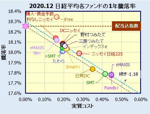 国内株式(日経平均株価)インデックスファンドの評価・比較