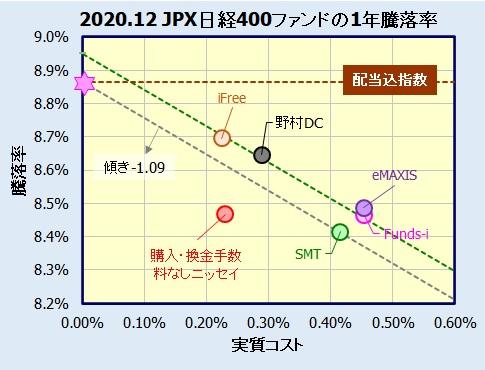 JPX日経インデックス400インデックスファンドの騰落率(利回り)比較