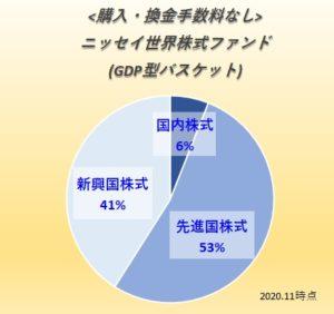 ニッセイ世界株式ファンド(GDP型バスケット)