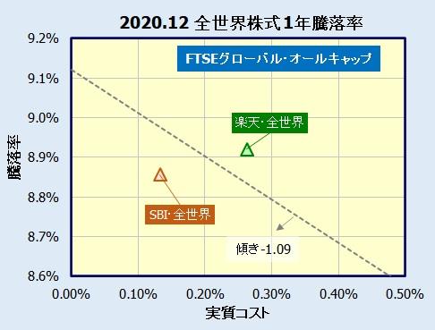 SBI・全世界株式インデックス・ファンド(雪だるま)の評価
