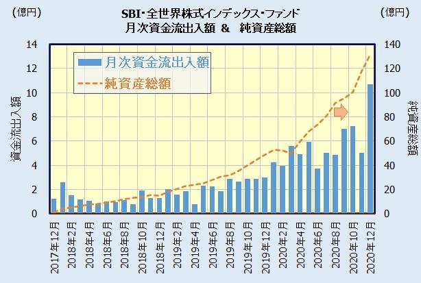 SBI・全世界株式インデックス・ファンド(雪だるま)の人気・評判