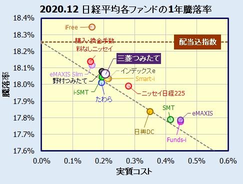 つみたて日本株式(日経平均)(つみたてんとう)の評価
